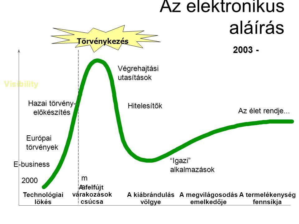 Az elektronikus aláírás A kiábrándulás völgye A megvilágosodás emelkedője A termelékenység fennsíkja Technológiai lökés A felfújt várakozások csúcsa Hazai törvény- előkészítés Európaitörvények E-business Végrehajtásiutasítások Hitelesítők Igazi alkalmazások Az élet rendje...