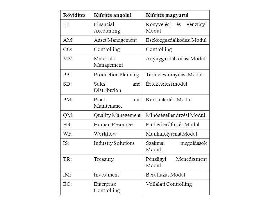 RövidítésKifejtés angolulKifejtés magyarul FI:Financial Accounting Könyvelési és Pénzügyi Modul AM:Asset ManagementEszközgazdálkodási Modul CO:Controlling MM:Materials Management Anyaggazdálkodási Modul PP:Production PlanningTermelésirányítási Modul SD:Sales and Distribution Értékesítési modul PM:Plant and Maintenance Karbantartási Modul QM:Quality ManagementMinőségellenőrzési Modul HR:Human ResourcesEmberi erőforrás Modul WF.WorkflowMunkafolyamat Modul IS:Industry SolutionsSzakmai megoldások Modul TR:TreasuryPénzügyi Menedzsment Modul IM:InvestmentBeruházás Modul EC:Enterprise Controlling Vállalati Controlling