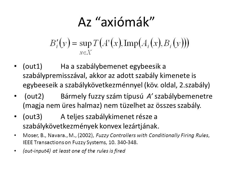 Az axiómák (out1)Ha a szabálybemenet egybeesik a szabálypremisszával, akkor az adott szabály kimenete is egybeeseik a szabálykövetkezménnyel (köv.