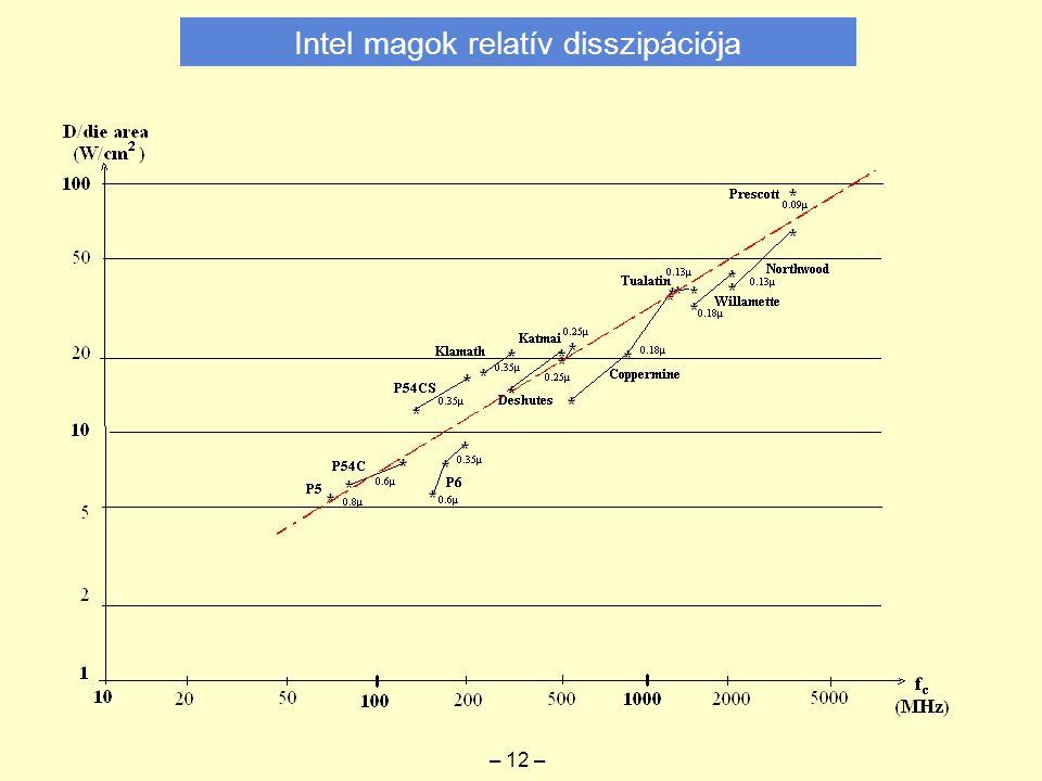 Intel magok relatív disszipációja – 12 –