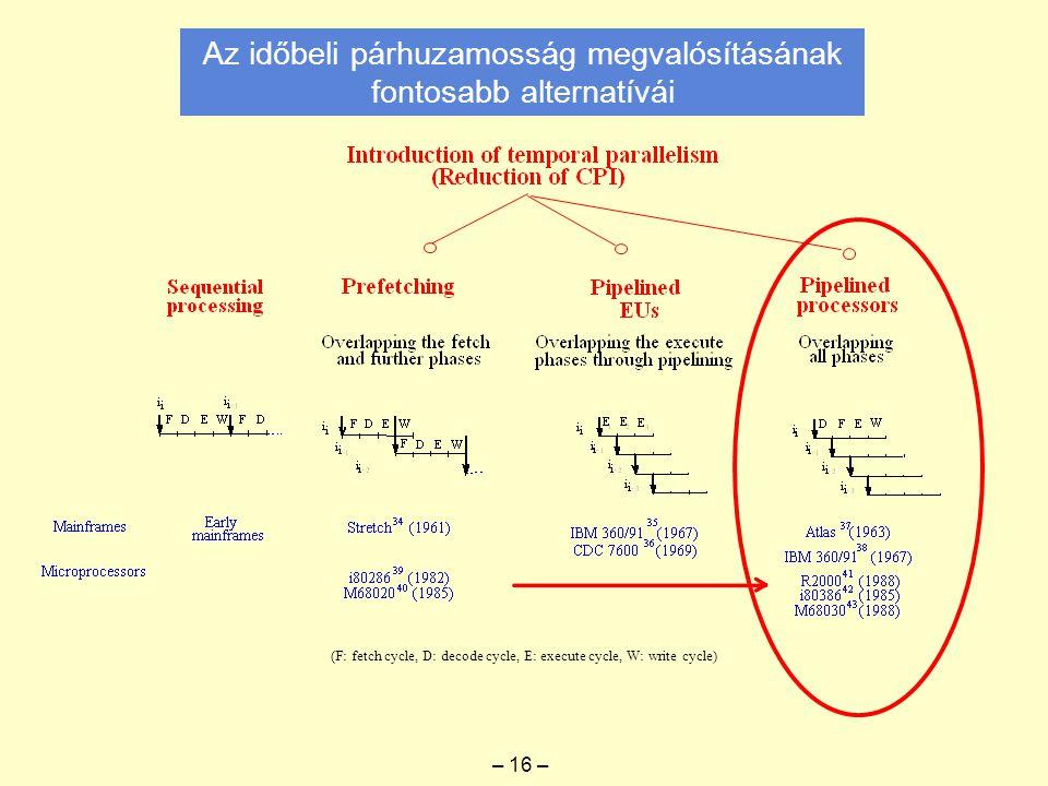 Az időbeli párhuzamosság megvalósításának fontosabb alternatívái (F: fetch cycle, D: decode cycle, E: execute cycle, W: write cycle) – 16 –