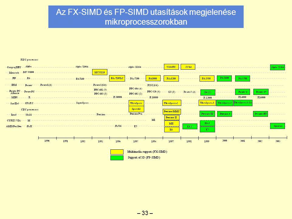 Az FX-SIMD és FP-SIMD utasítások megjelenése mikroprocesszorokban – 33 –