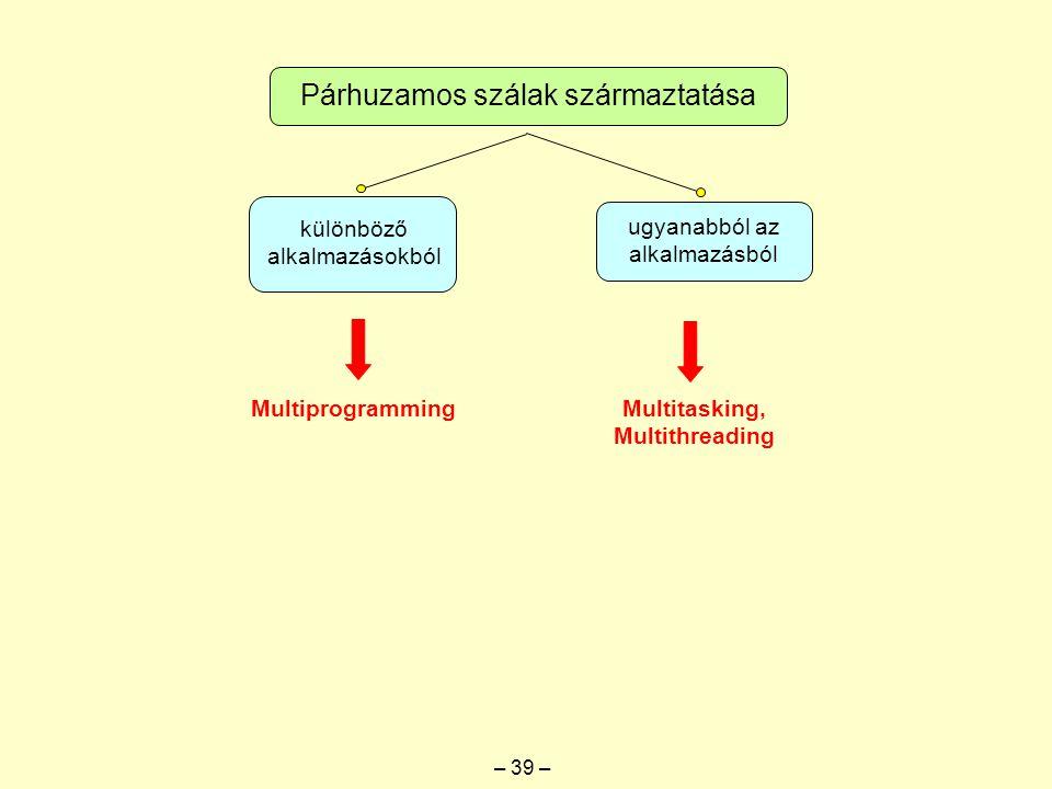 Párhuzamos szálak származtatása különböző alkalmazásokból ugyanabból az alkalmazásból Multiprogramming Multitasking, Multithreading – 39 –