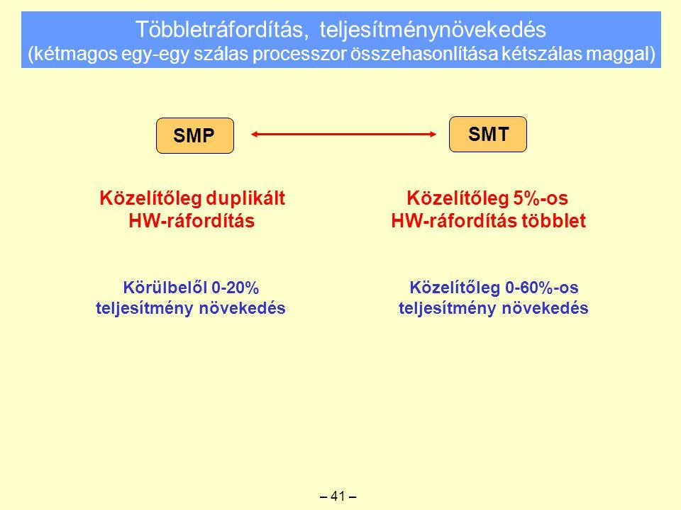 Többletráfordítás, teljesítménynövekedés (kétmagos egy-egy szálas processzor összehasonlítása kétszálas maggal) SMP SMT Közelítőleg duplikált HW-ráfordítás Közelítőleg 5%-os HW-ráfordítás többlet – 41 – Körülbelől 0-20% teljesítmény növekedés Közelítőleg 0-60%-os teljesítmény növekedés