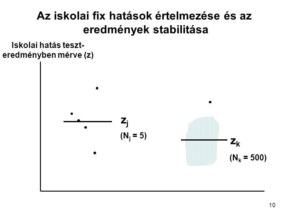 10 zjzj zkzk Iskolai hatás teszt- eredményben mérve (z) (N k = 500) (N j = 5) Az iskolai fix hatások értelmezése és az eredmények stabilitása