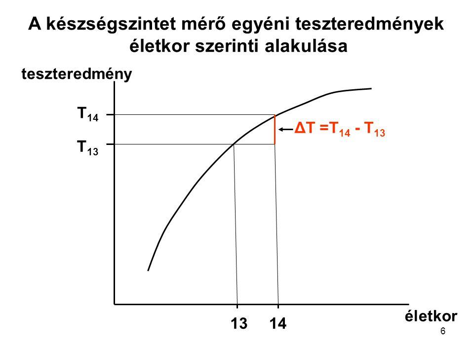 6 életkor T 13 teszteredmény T 14 1314 ΔT =T 14 - T 13 A készségszintet mérő egyéni teszteredmények életkor szerinti alakulása
