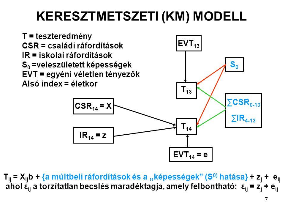 """7 S0S0 ∑CSR 0-13 ∑IR 4-13 T 14 T 13 EVT 13 EVT 14 = e CSR 14 = X IR 14 = z T = teszteredmény CSR = családi ráfordítások IR = iskolai ráfordítások S 0 =veleszületett képességek EVT = egyéni véletlen tényezők Alsó index = életkor T ij = X ij b + {a múltbeli ráfordítások és a """"képességek (S 0) hatása} + z j + e ij ahol ε ij a torzítatlan becslés maradéktagja, amely felbontható: ε ij = z j + e ij KERESZTMETSZETI (KM) MODELL"""