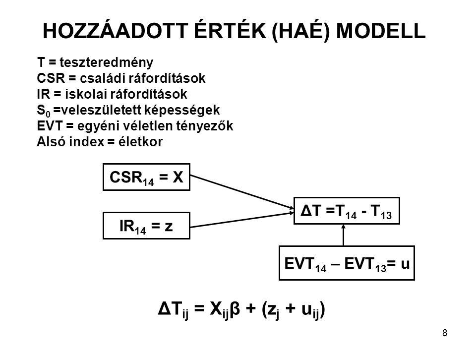 8 ΔT =T 14 - T 13 EVT 14 – EVT 13 = u CSR 14 = X IR 14 = z T = teszteredmény CSR = családi ráfordítások IR = iskolai ráfordítások S 0 =veleszületett k