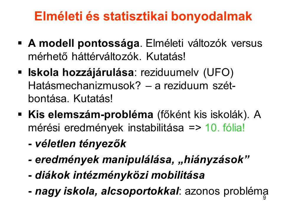 9 Elméleti és statisztikai bonyodalmak  A modell pontossága. Elméleti változók versus mérhető háttérváltozók. Kutatás!  Iskola hozzájárulása: rezidu
