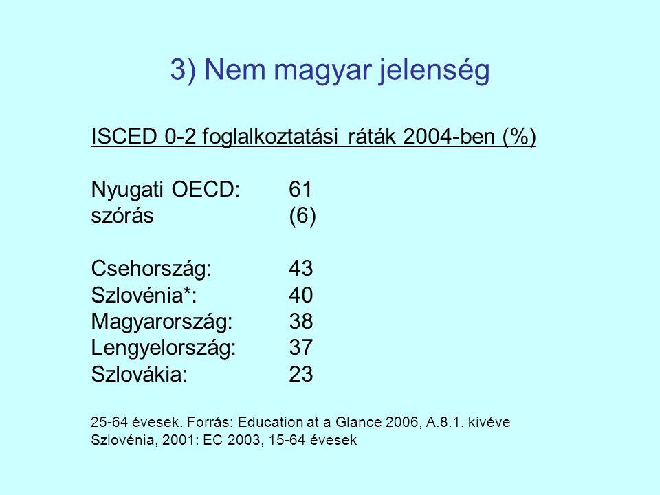 3) Nem magyar jelenség ISCED 0-2 foglalkoztatási ráták 2004-ben (%) Nyugati OECD: 61 szórás (6) Csehország:43 Szlovénia*:40 Magyarország:38 Lengyelország:37 Szlovákia:23 25-64 évesek.