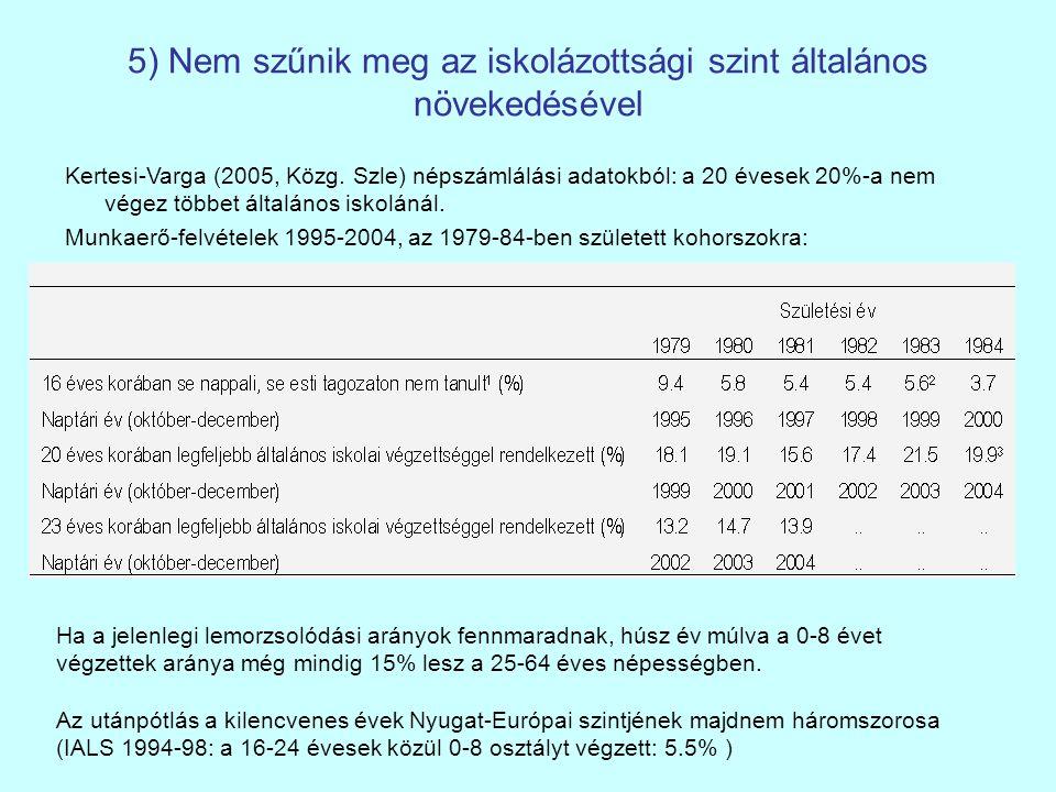 5) Nem szűnik meg az iskolázottsági szint általános növekedésével Kertesi-Varga (2005, Közg. Szle) népszámlálási adatokból: a 20 évesek 20%-a nem vége