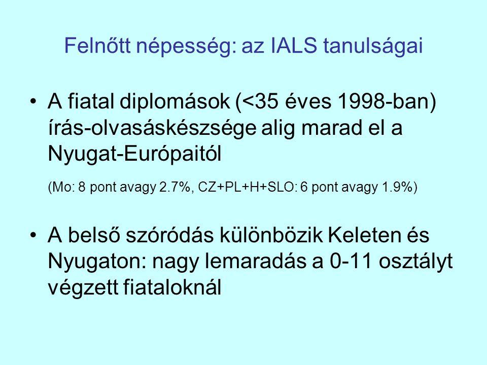 Felnőtt népesség: az IALS tanulságai A fiatal diplomások (<35 éves 1998-ban) írás-olvasáskészsége alig marad el a Nyugat-Európaitól (Mo: 8 pont avagy
