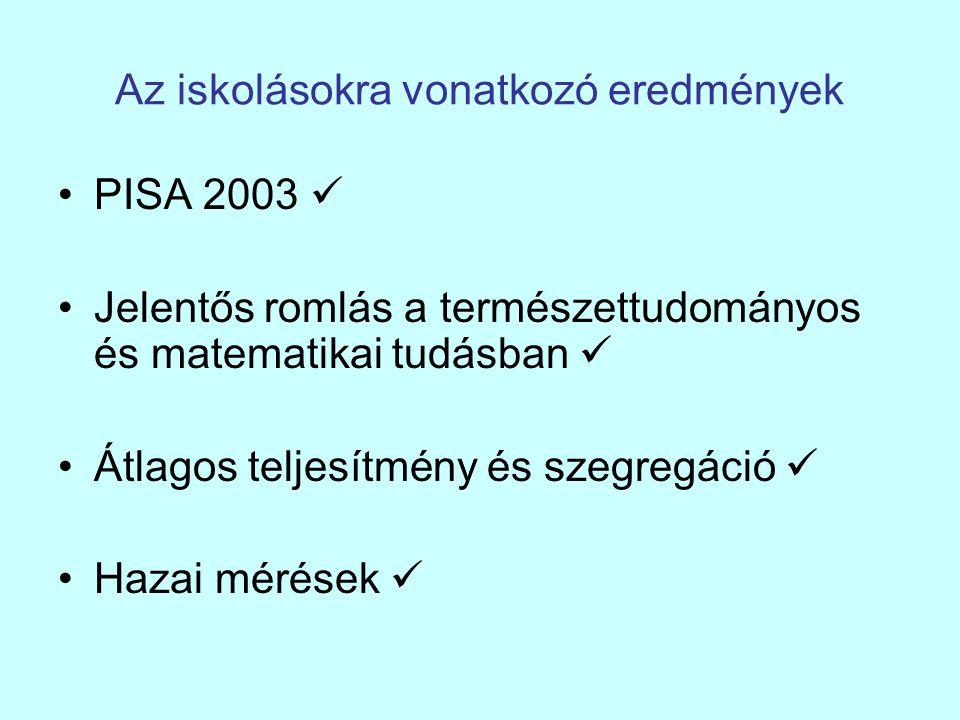Az iskolásokra vonatkozó eredmények PISA 2003 Jelentős romlás a természettudományos és matematikai tudásban Átlagos teljesítmény és szegregáció Hazai mérések