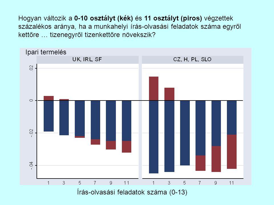 Írás-olvasási feladatok száma (0-13) Hogyan változik a 0-10 osztályt (kék) és 11 osztályt (piros) végzettek százalékos aránya, ha a munkahelyi írás-olvasási feladatok száma egyről kettőre … tizenegyről tizenkettőre növekszik.