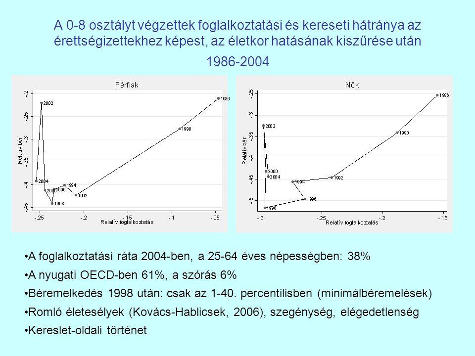 A 0-8 osztályt végzettek foglalkoztatási és kereseti hátránya az érettségizettekhez képest, az életkor hatásának kiszűrése után 1986-2004 A foglalkoztatási ráta 2004-ben, a 25-64 éves népességben: 38% A nyugati OECD-ben 61%, a szórás 6% Béremelkedés 1998 után: csak az 1-40.