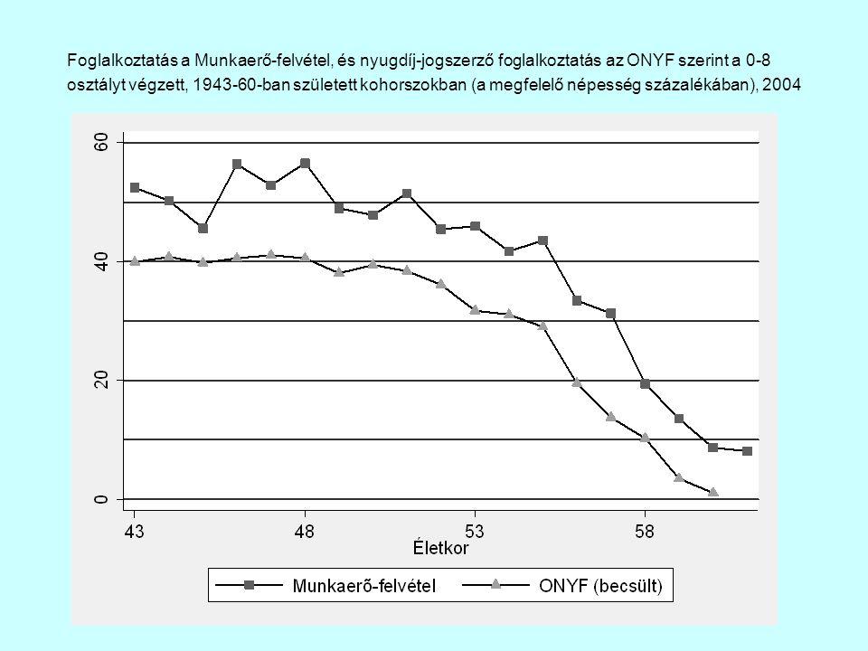 Foglalkoztatás a Munkaerő-felvétel, és nyugdíj-jogszerző foglalkoztatás az ONYF szerint a 0-8 osztályt végzett, 1943-60-ban született kohorszokban (a megfelelő népesség százalékában), 2004