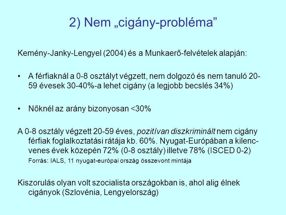 """2) Nem """"cigány-probléma Kemény-Janky-Lengyel (2004) és a Munkaerő-felvételek alapján: A férfiaknál a 0-8 osztályt végzett, nem dolgozó és nem tanuló 20- 59 évesek 30-40%-a lehet cigány (a legjobb becslés 34%) Nőknél az arány bizonyosan <30% A 0-8 osztály végzett 20-59 éves, pozitívan diszkriminált nem cigány férfiak foglalkoztatási rátája kb."""