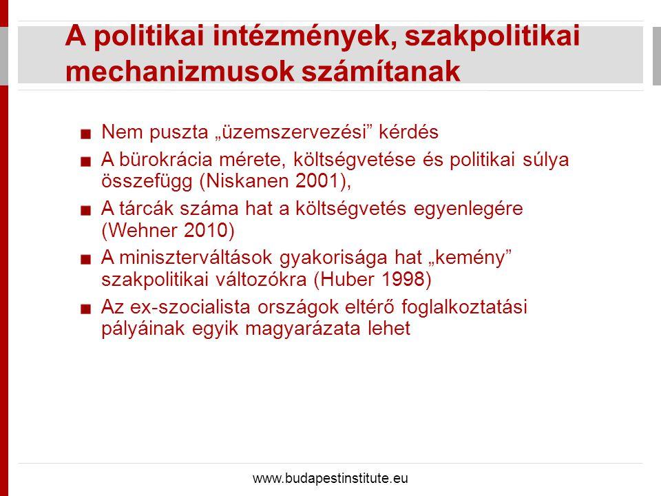 """A politikai intézmények, szakpolitikai mechanizmusok számítanak www.budapestinstitute.eu Nem puszta """"üzemszervezési kérdés A bürokrácia mérete, költségvetése és politikai súlya összefügg (Niskanen 2001), A tárcák száma hat a költségvetés egyenlegére (Wehner 2010) A miniszterváltások gyakorisága hat """"kemény szakpolitikai változókra (Huber 1998) Az ex-szocialista országok eltérő foglalkoztatási pályáinak egyik magyarázata lehet"""