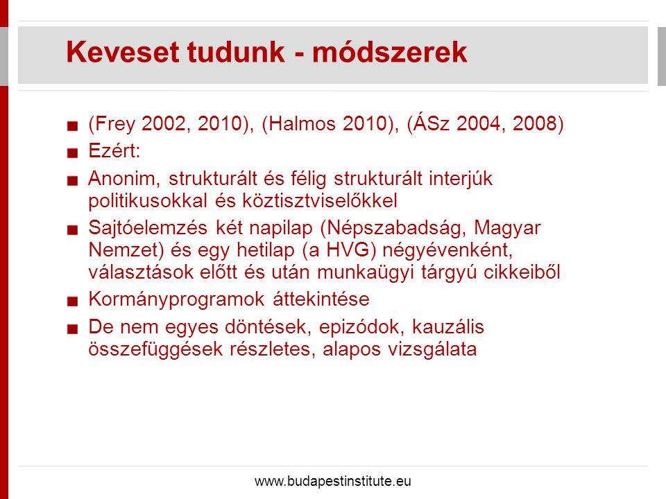 (Frey 2002, 2010), (Halmos 2010), (ÁSz 2004, 2008) Ezért: Anonim, strukturált és félig strukturált interjúk politikusokkal és köztisztviselőkkel Sajtó