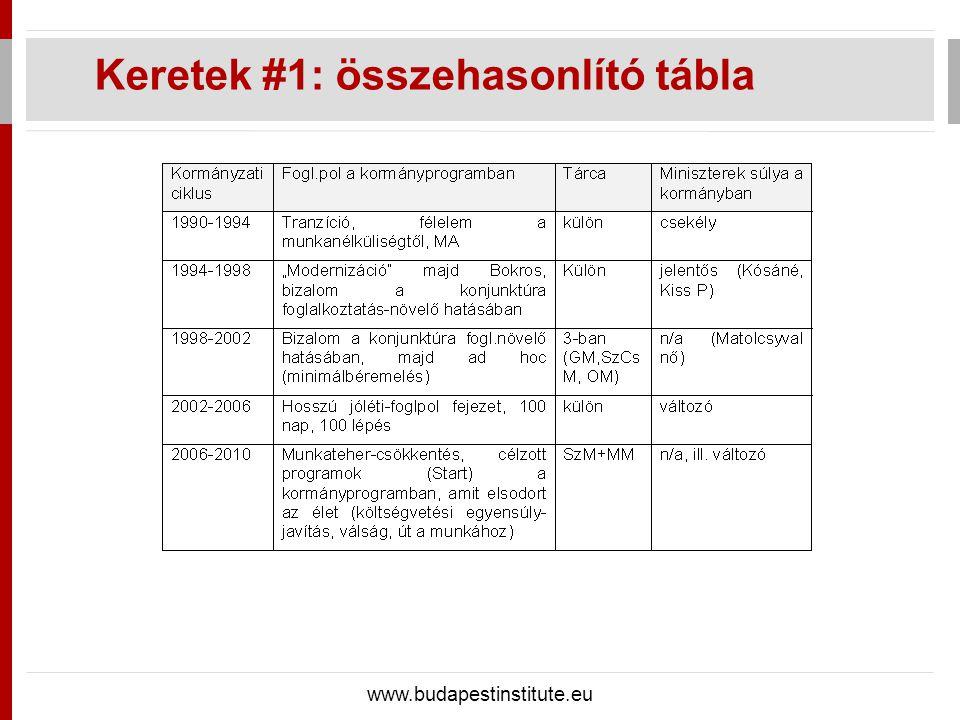 Keretek #1: összehasonlító tábla www.budapestinstitute.eu