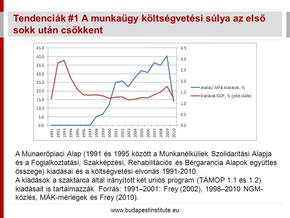 Tendenciák #1 A munkaügy költségvetési súlya az első sokk után csökkent www.budapestinstitute.eu *1991 é s 1995 k ö z ö tt a Munkan é lk ü liek Szolid