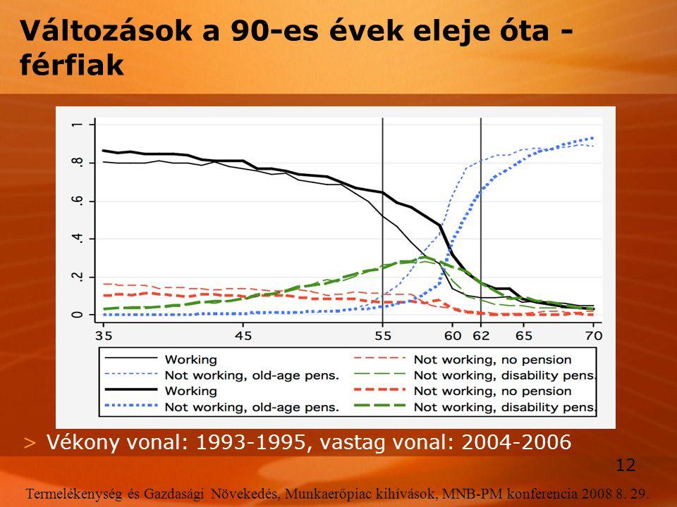 12 Termelékenység és Gazdasági Növekedés, Munkaerőpiac kihívások, MNB-PM konferencia 2008 8. 29. Változások a 90-es évek eleje óta - férfiak >Vékony v