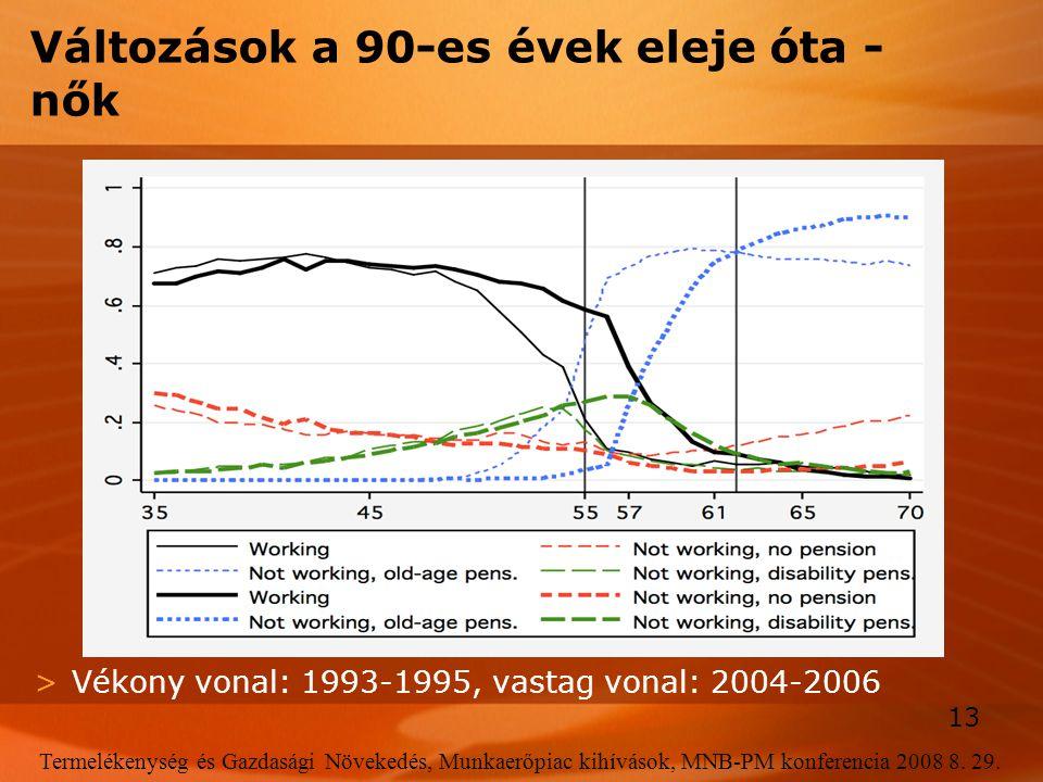 13 Termelékenység és Gazdasági Növekedés, Munkaerőpiac kihívások, MNB-PM konferencia 2008 8. 29. Változások a 90-es évek eleje óta - nők >Vékony vonal