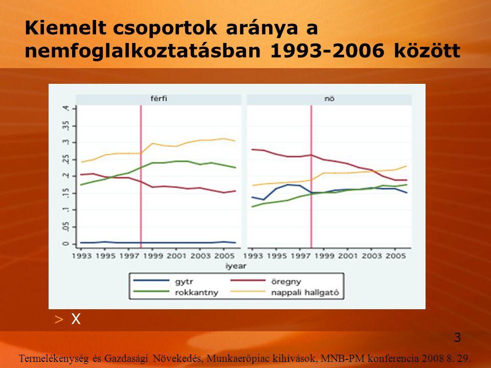 3 Termelékenység és Gazdasági Növekedés, Munkaerőpiac kihívások, MNB-PM konferencia 2008 8. 29. Kiemelt csoportok aránya a nemfoglalkoztatásban 1993-2