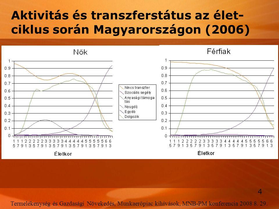4 Termelékenység és Gazdasági Növekedés, Munkaerőpiac kihívások, MNB-PM konferencia 2008 8. 29. Aktivitás és transzferstátus az élet- ciklus során Mag