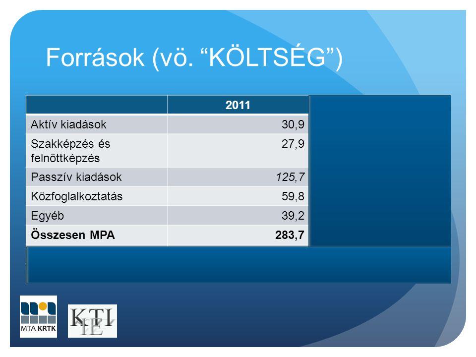 """Források (vö. """"KÖLTSÉG"""") 20112012 Aktív kiadások30,931,6 Szakképzés és felnőttképzés 27,923,4 Passzív kiadások125,758,7 Közfoglalkoztatás59,8132,2 Egy"""