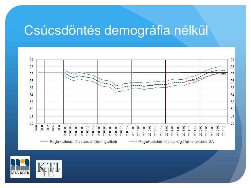 Csúcsdöntés demográfia nélkül