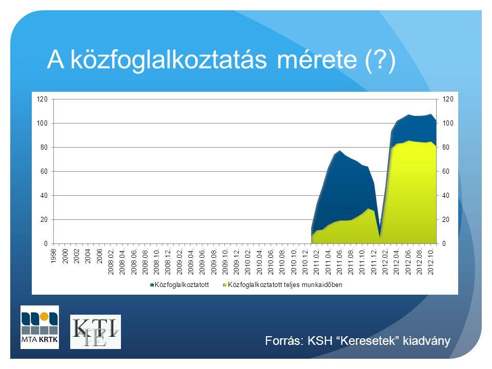 """A közfoglalkoztatás mérete (?) Forrás: KSH """"Keresetek"""" kiadvány"""