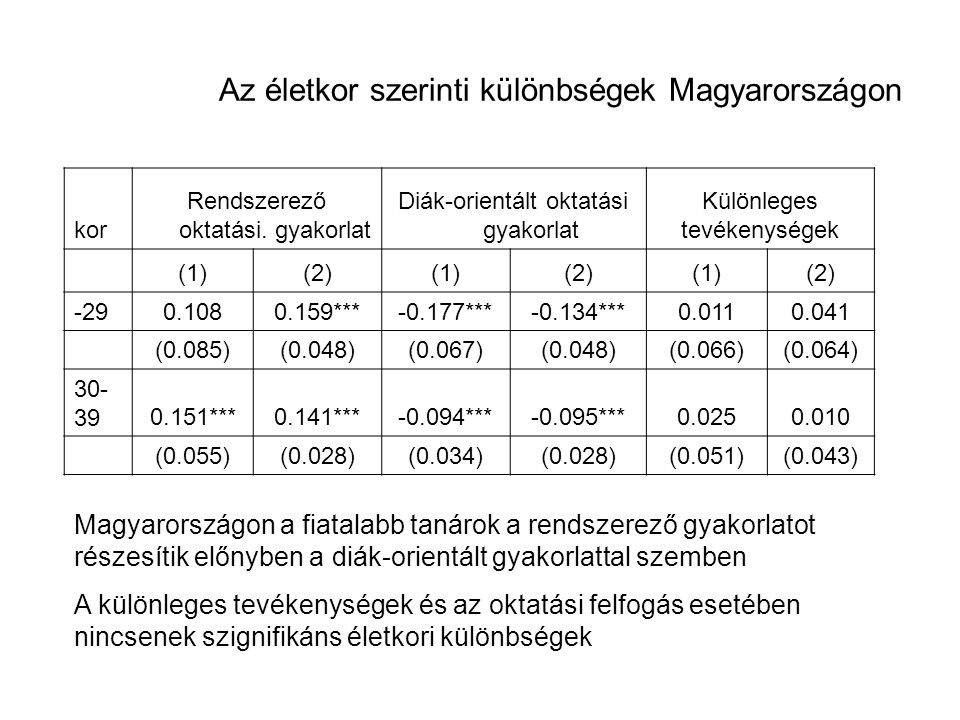 Az életkor szerinti különbségek Magyarországon kor Rendszerező oktatási. gyakorlat Diák-orientált oktatási gyakorlat Különleges tevékenységek (1)(2)(1