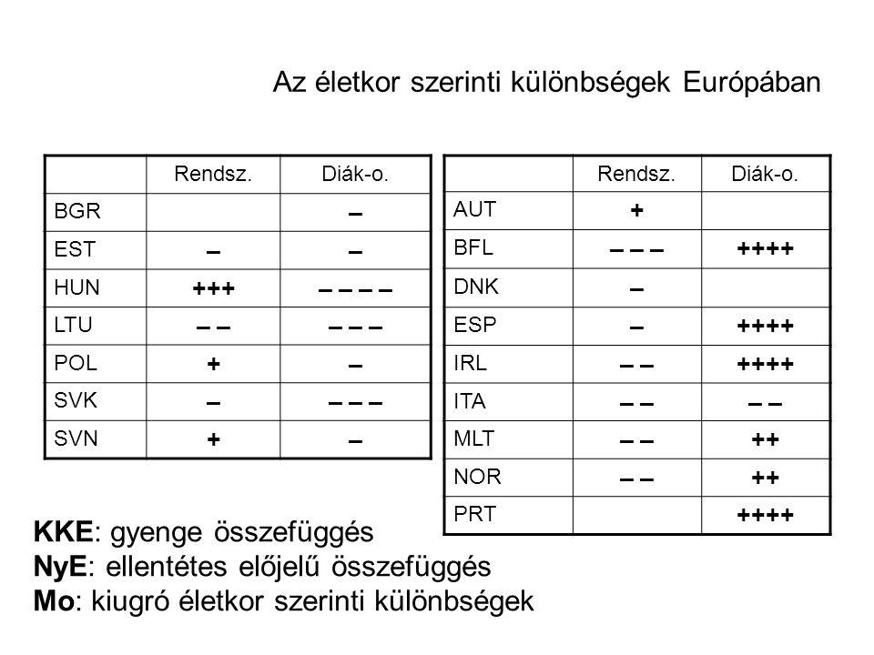 Az életkor szerinti különbségek Európában Rendsz.Diák-o. BGR – EST –– HUN +++– – LTU – – – – POL +– SVK –– – – SVN +– Rendsz.Diák-o. AUT + BFL – – –++