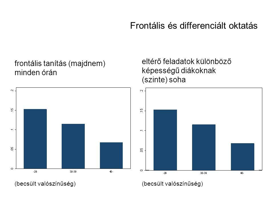 (becsült valószínűség) eltérő feladatok különböző képességű diákoknak (szinte) soha frontális tanítás (majdnem) minden órán (becsült valószínűség) Fro
