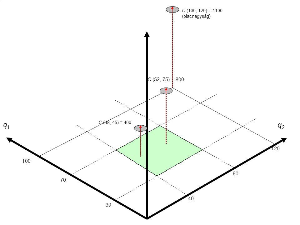 18 q2q2 C (100, 120) = 1100 (piacnagyság) 30 40 80 120 70 100 q1q1 C (48, 45) = 400 C (52, 75) = 800 q2q2 C