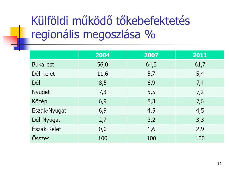 Külföldi működő tőkebefektetés regionális megoszlása % 200420072011 Bukarest56,064,361,7 Dél-kelet11,65,75,4 Dél8,56,97,4 Nyugat7,35,57,2 Közép6,98,37