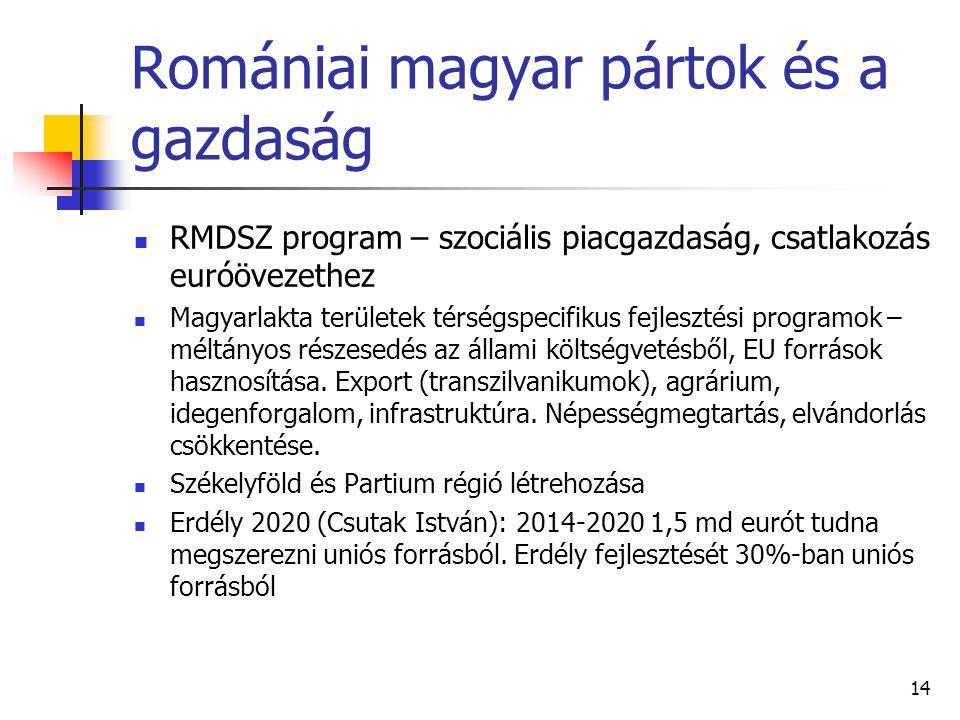 Romániai magyar pártok és a gazdaság RMDSZ program – szociális piacgazdaság, csatlakozás euróövezethez Magyarlakta területek térségspecifikus fejleszt