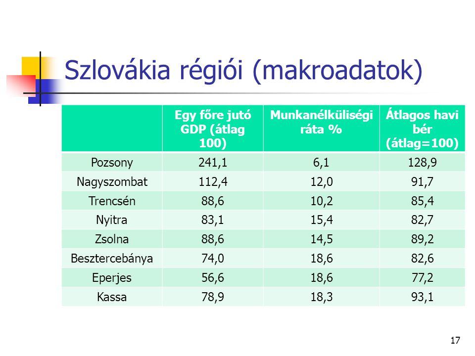 Szlovákia régiói (makroadatok) Egy főre jutó GDP (átlag 100) Munkanélküliségi ráta % Átlagos havi bér (átlag=100) Pozsony241,16,1128,9 Nagyszombat112,