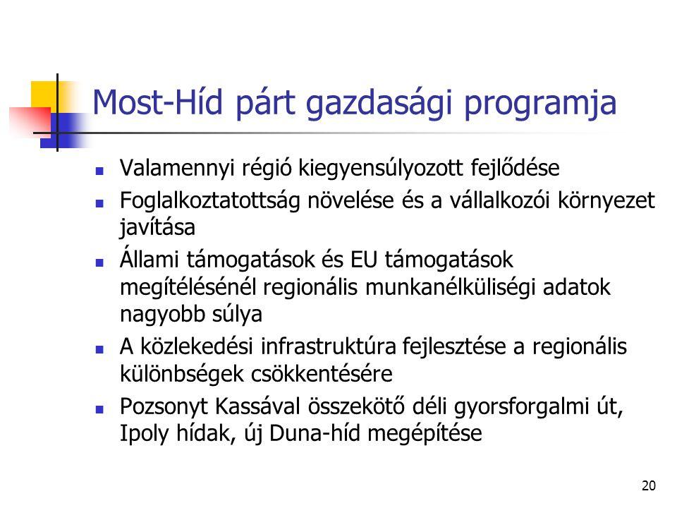 Most-Híd párt gazdasági programja Valamennyi régió kiegyensúlyozott fejlődése Foglalkoztatottság növelése és a vállalkozói környezet javítása Állami t