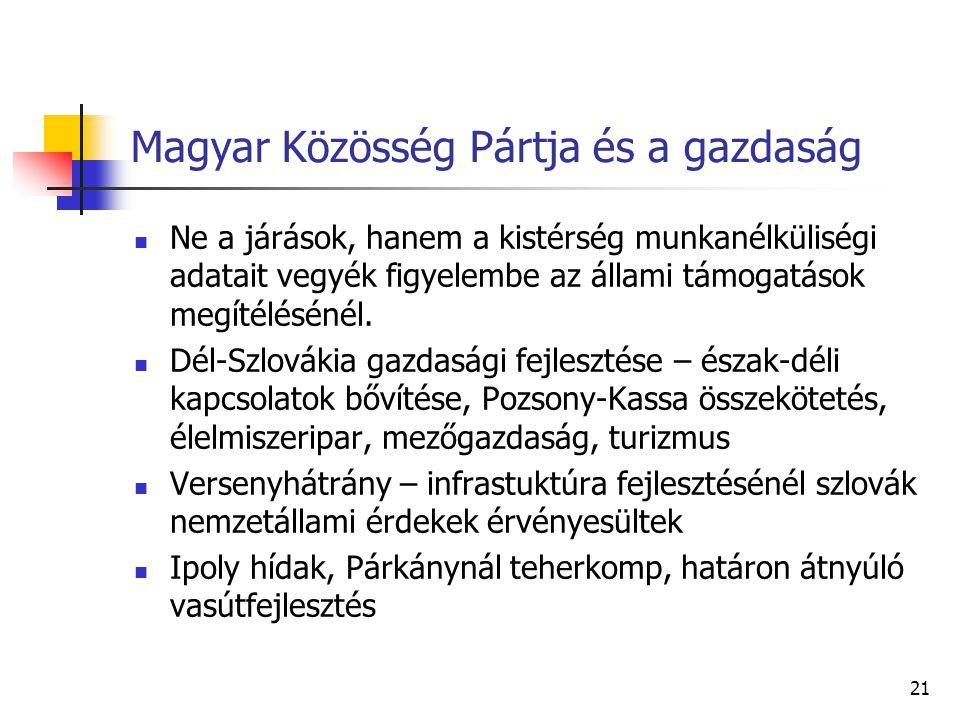 Magyar Közösség Pártja és a gazdaság Ne a járások, hanem a kistérség munkanélküliségi adatait vegyék figyelembe az állami támogatások megítélésénél. D