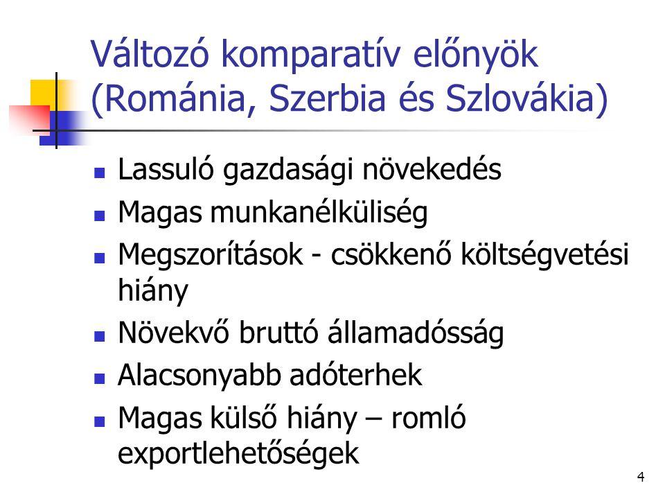 Románia makroadatok (Eurostat) 20092010201120122013E GDP %-6,6-1,12,20,71,6 Bruttó állótőke % -28,1-1,87,34,93,4 Munkanélküliségi ráta % 6,97,37,47,06,9 HICP %5,66,15,83,44,3 Költségvetési mérleg GDP % -9,0-6,8-5,6-2,9-2,6 Br.