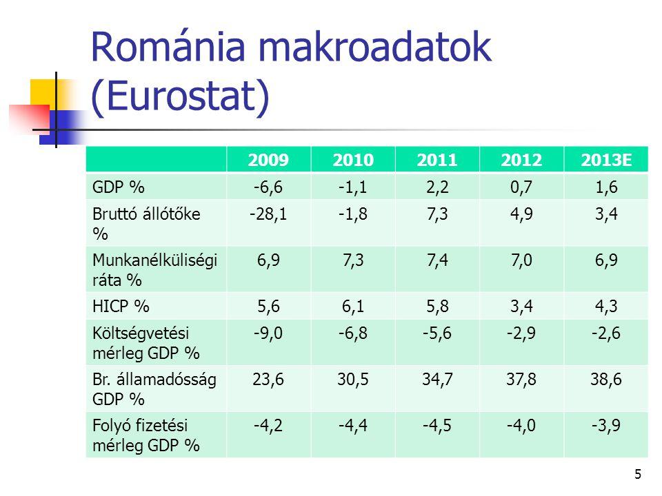 Románia makroadatok (Eurostat) 20092010201120122013E GDP %-6,6-1,12,20,71,6 Bruttó állótőke % -28,1-1,87,34,93,4 Munkanélküliségi ráta % 6,97,37,47,06