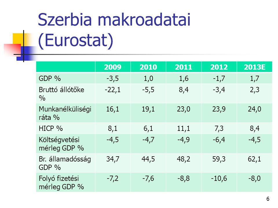 Szerbia makroadatai (Eurostat) 20092010201120122013E GDP %-3,51,01,6-1,71,7 Bruttó állótőke % -22,1-5,58,4-3,42,3 Munkanélküliségi ráta % 16,119,123,0