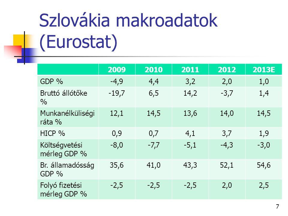 Szlovákia makroadatok (Eurostat) 20092010201120122013E GDP %-4,94,43,22,01,0 Bruttó állótőke % -19,76,514,2-3,71,4 Munkanélküliségi ráta % 12,114,513,