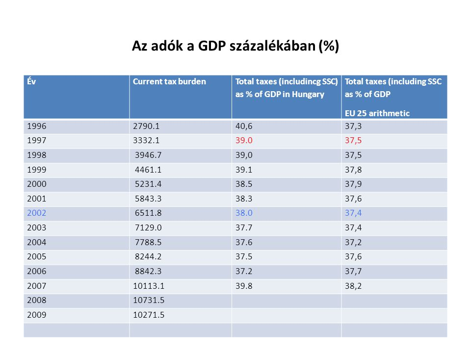 Az adók a GDP százalékában (%) ÉvCurrent tax burden Total taxes (includincg SSC) as % of GDP in Hungary Total taxes (including SSC as % of GDP EU 25 a