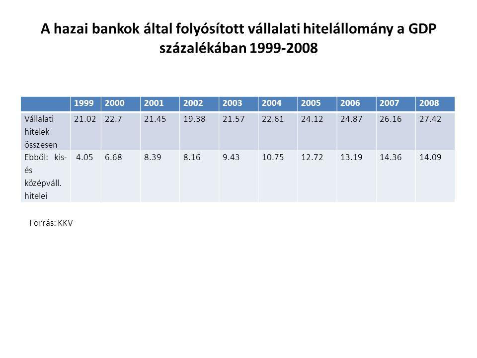 A hazai bankok által folyósított vállalati hitelállomány a GDP százalékában 1999-2008 1999200020012002200320042005200620072008 Vállalati hitelek összesen 21.0222.721.4519.3821.5722.6124.1224.8726.1627.42 Ebből: kis- és középváll.