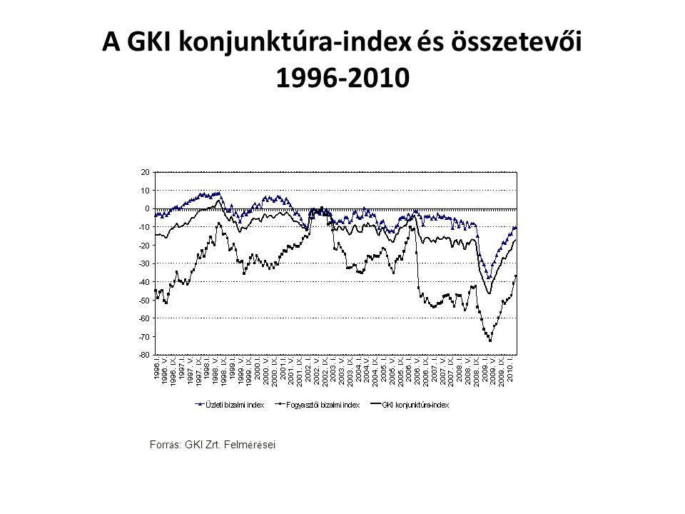 A GKI konjunktúra-index és összetevői 1996-2010 Forr á s: GKI Zrt. Felm é r é sei