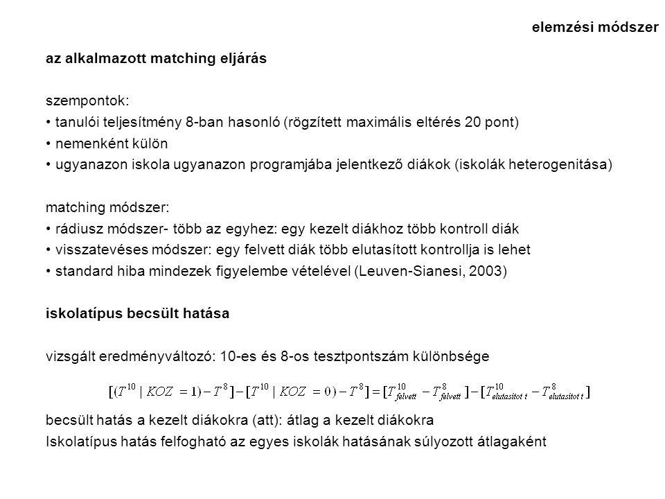 az alkalmazott matching eljárás szempontok: tanulói teljesítmény 8-ban hasonló (rögzített maximális eltérés 20 pont) nemenként külön ugyanazon iskola ugyanazon programjába jelentkező diákok (iskolák heterogenitása) matching módszer: rádiusz módszer- több az egyhez: egy kezelt diákhoz több kontroll diák visszatevéses módszer: egy felvett diák több elutasított kontrollja is lehet standard hiba mindezek figyelembe vételével (Leuven-Sianesi, 2003) iskolatípus becsült hatása vizsgált eredményváltozó: 10-es és 8-os tesztpontszám különbsége becsült hatás a kezelt diákokra (att): átlag a kezelt diákokra Iskolatípus hatás felfogható az egyes iskolák hatásának súlyozott átlagaként elemzési módszer