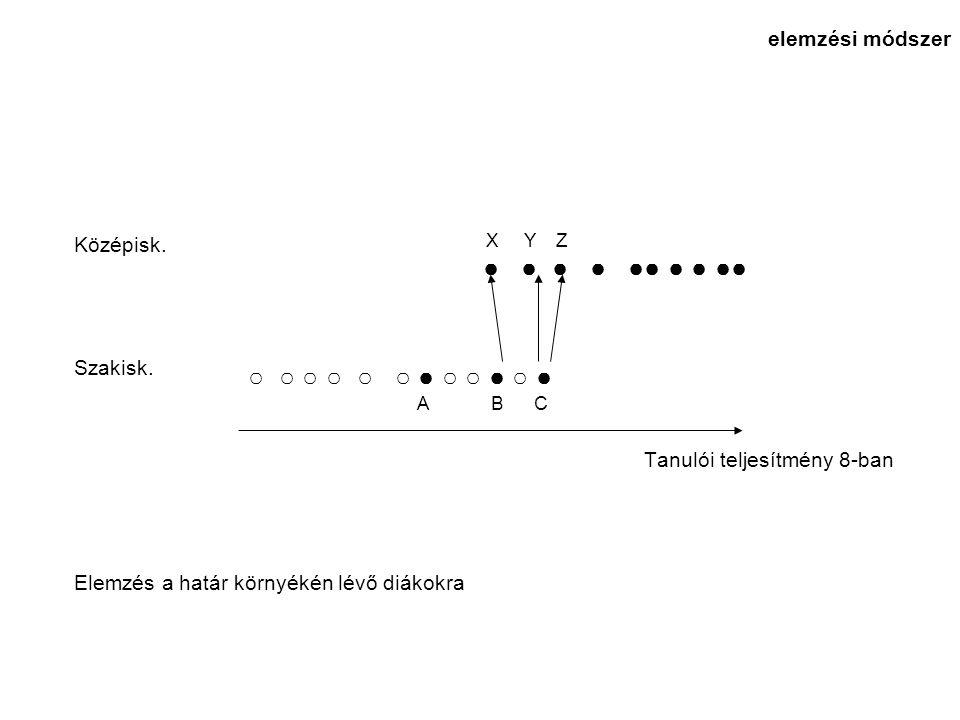Középisk. Szakisk. Tanulói teljesítmény 8-ban Elemzés a határ környékén lévő diákokra elemzési módszer ○ ○ ○ ○ ○ ○ ● ○ ○ ● ○ ● A B C X Y Z ● ● ● ● ●●
